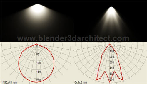 quick-guide-render-ies-files-indigo-renderer