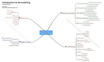 mind-map-3d-modeling.png