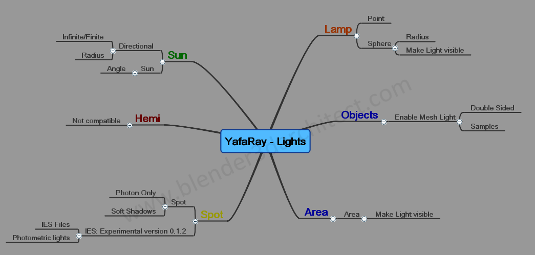 Mind Map Of Yafaray Lights For Architecture Blender 3d