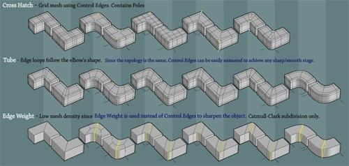 diagram-edge-flow-3d-modeling.jpg